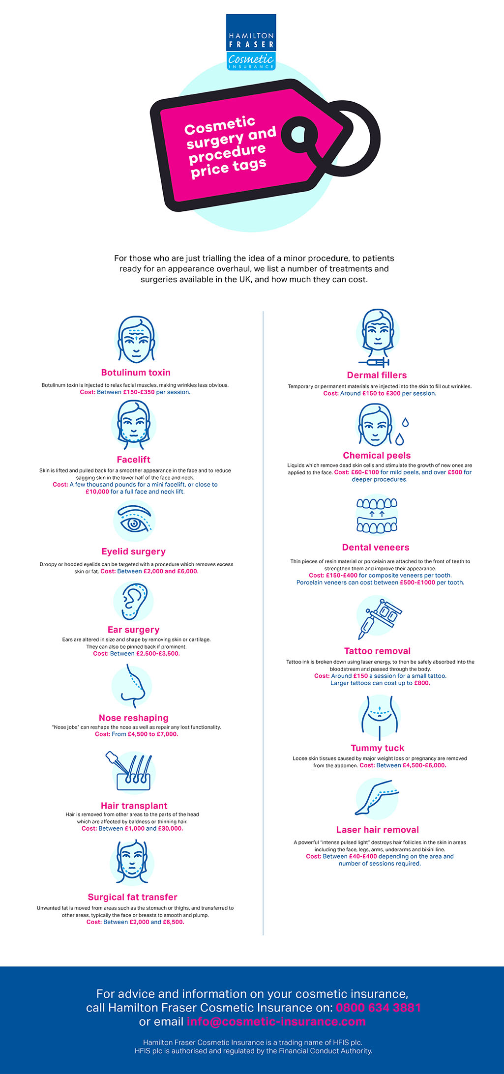 Cosmetic Surgery and Procedure Price Tags Infographic
